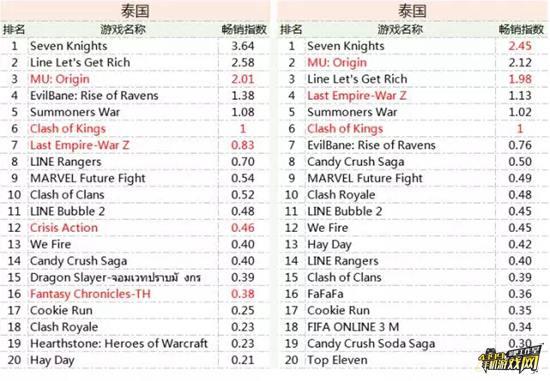 泰国5月畅销榜