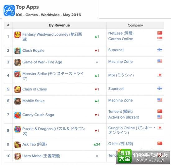 问道杀入全球iOS手游收入榜