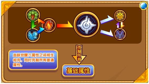 奥奇传说圣域黄金龙帝解析