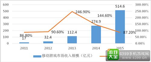 2011—2015年中国移动游戏市场收入规模及增长趋势