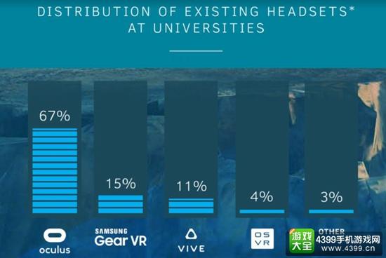Crytek向多所大学提供免费VR硬件 多所大学已加入计划