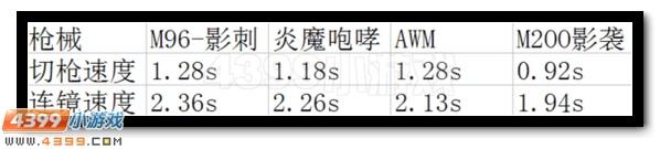 生死狙击M96影刺射速