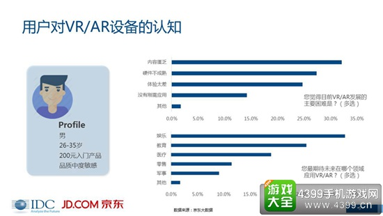 VR/AR市场分析报告4