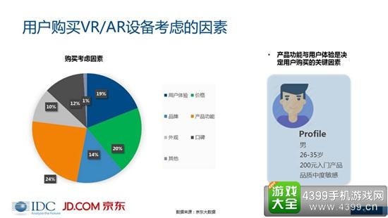 VR/AR市场分析报告5