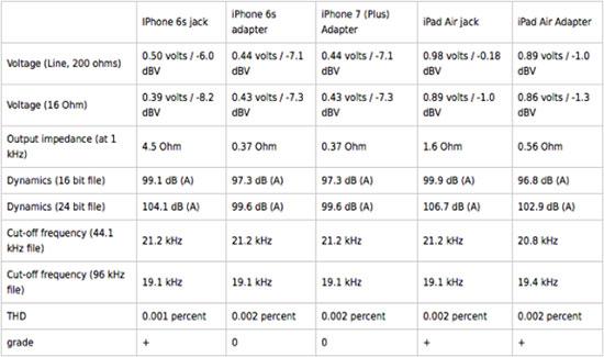 iPhone 7 Lightning耳机转换器音质