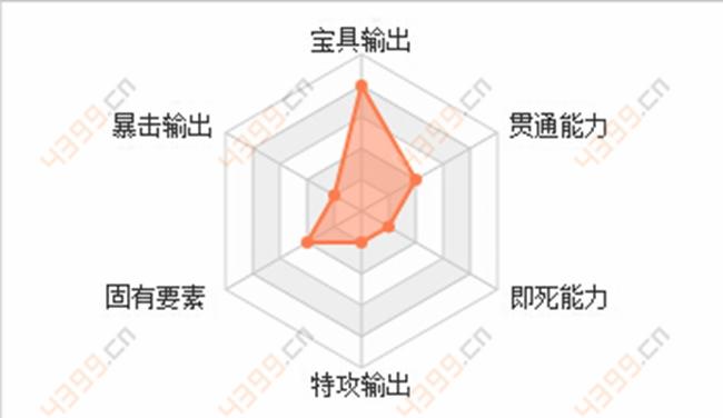 命运冠位指定卫宫士郎数据能力