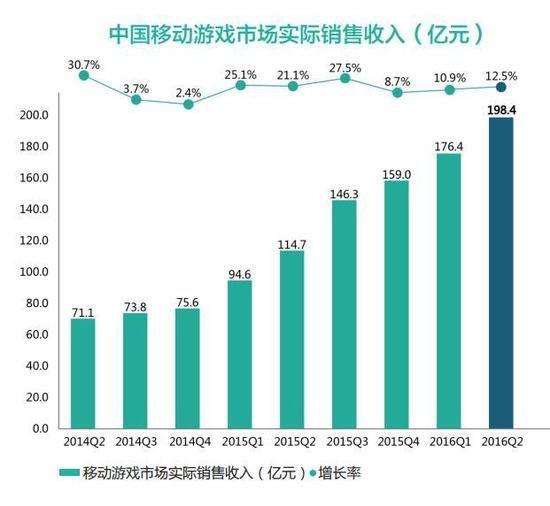 2016Q2国内移动游戏市场总收入