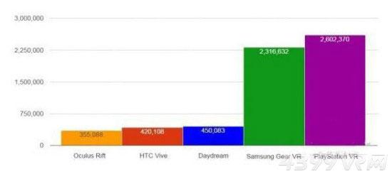 各VR头显销量预测