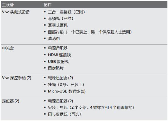 HTC Vive套装配置