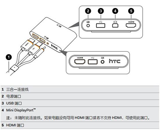 HTCvive串流盒安装教程