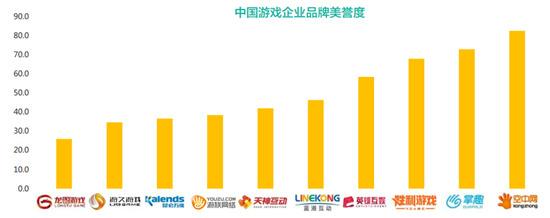 2016年10月游戏企业品牌影响力报告3