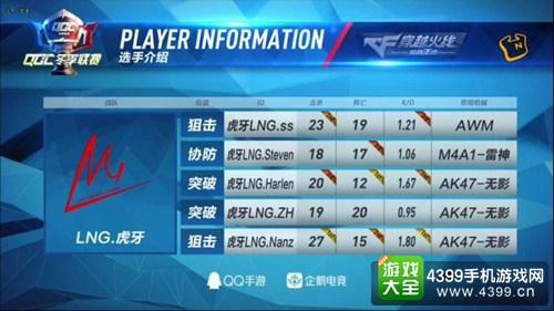 CF手游QGC冬季赛最佳战术