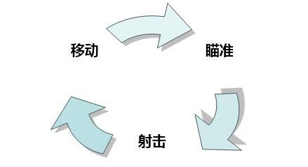 射击游戏三循环
