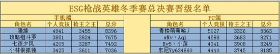 过关斩将 4399ESG冬季赛第二轮晋级名单出炉