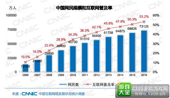 中国网民规模达7.31亿