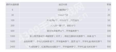 《天下》手游2月23日更新公告
