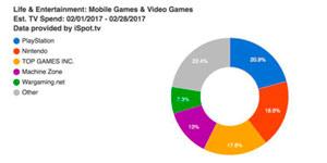 2月电视广告指数:中国厂商Top Games花费1310万美元