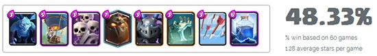 皇室战争每周热门卡组盘点 经典卡组依然活跃
