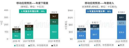 AppAnnie2016-2021年市场预测报告1