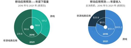 AppAnnie2016-2021年市场预测报告3