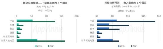 AppAnnie2016-2021年市场预测报告4