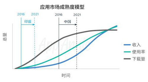 AppAnnie2016-2021年市场预测报告5