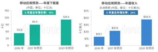 AppAnnie2016-2021年市场预测报告6