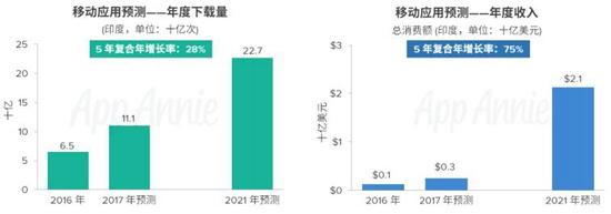 AppAnnie2016-2021年市场预测报告7