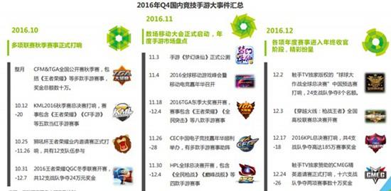 2016中国竞技顺手游指数报告1