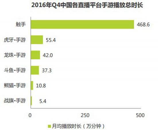 2016中国竞技顺手游指数报告2