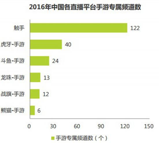 2016中国竞技顺手游指数报告3
