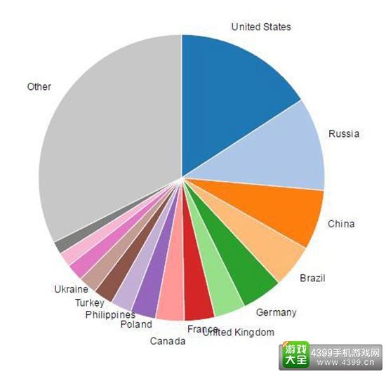 Steam中国区用户超1800万 仅次于美国、俄罗斯位列第三