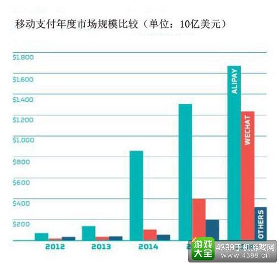 2016年微信支付宝支付总额达3万亿美元3