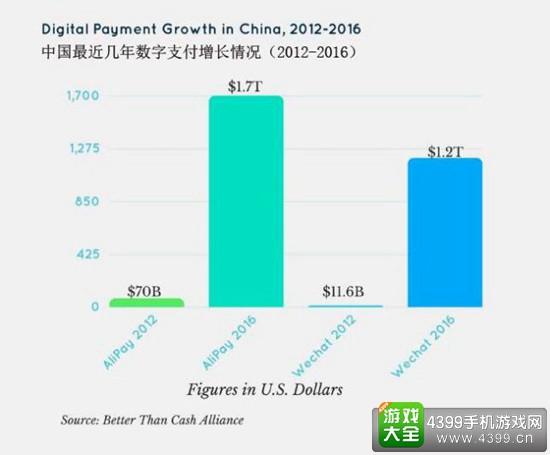 2016年微信支付宝支付总额达3万亿美元