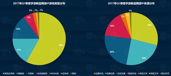 2017年Q1中国移动游戏行业报告3