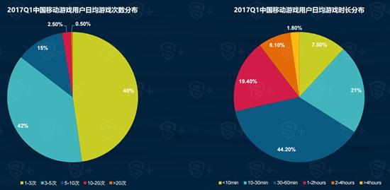 2017年Q1中国移动游戏行业报告4