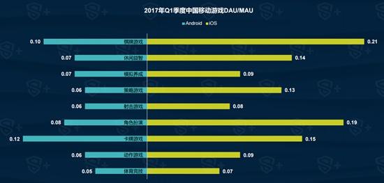 2017年Q1中国移动游戏行业报告5