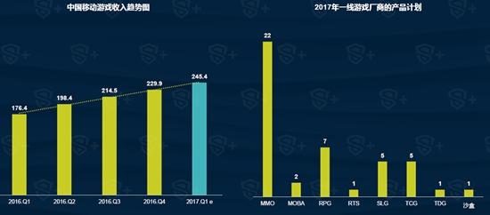 2017年Q1中国移动游戏行业报告1
