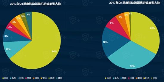 2017年Q1中国移动游戏行业报告2