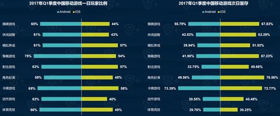 2017年Q1中国移动游戏行业报告6
