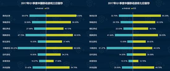 2017年Q1中国移动游戏行业报告7