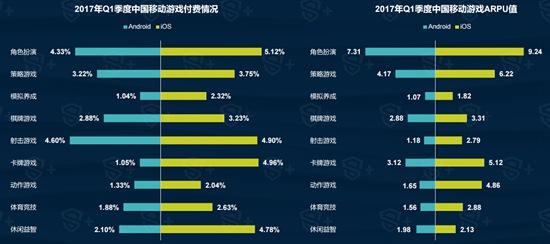 2017年Q1中国移动游戏行业报告8