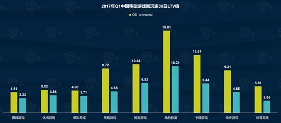 2017年Q1中国移动游戏行业报告9