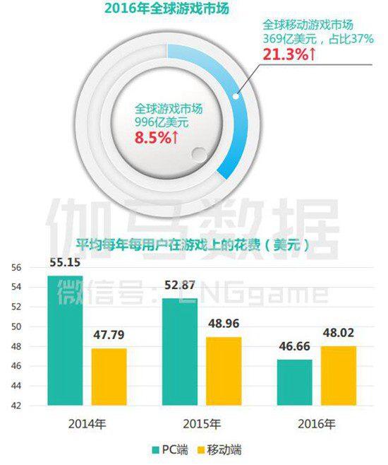 2017年Q1月移动游戏产业报告5