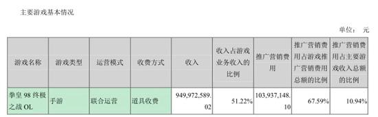 财报数据2