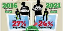 今年中国游戏市值或将达260亿美元 手游玩家数明年超越网游