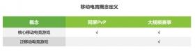 2017中国移动电竞市场研究报告:移动电竞市场规模达到462亿