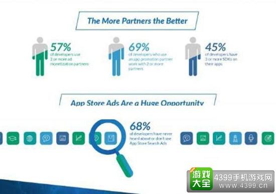 61%的移动应用开发商表示收入主要靠广告