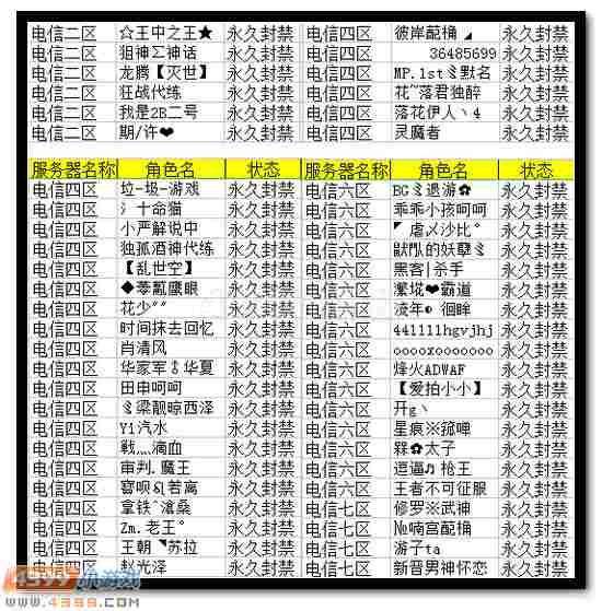 4399生死狙击5月29日~6月4日永久封禁名单