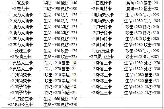 西游灭妖传大妖卡强化属性介绍